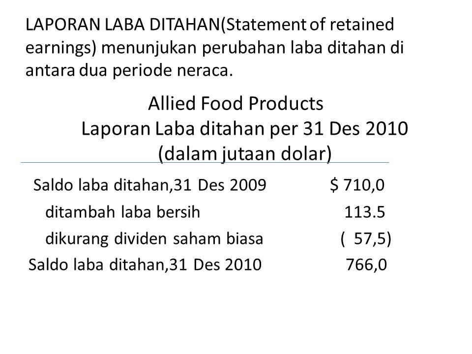 LAPORAN LABA DITAHAN(Statement of retained earnings) menunjukan perubahan laba ditahan di antara dua periode neraca. Allied Food Products Laporan Laba
