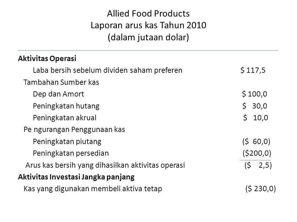 Allied Food Products Laporan arus kas Tahun 2010 (dalam jutaan dolar) Aktivitas Operasi Laba bersih sebelum dividen saham preferen $ 117,5 Tambahan Su