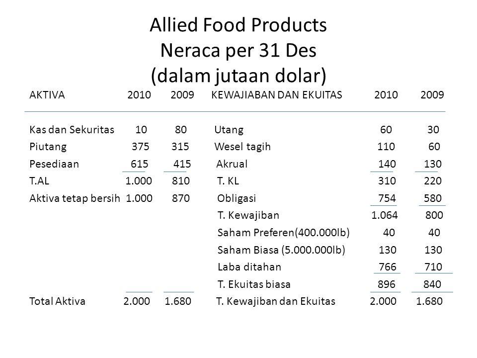 Allied Food Products Neraca per 31 Des (dalam jutaan dolar) AKTIVA 2010 2009 KEWAJIABAN DAN EKUITAS 2010 2009 Kas dan Sekuritas 10 80 Utang 60 30 Piutang 375 315 Wesel tagih 110 60 Pesediaan 615 415 Akrual 140 130 T.AL 1.000 810 T.