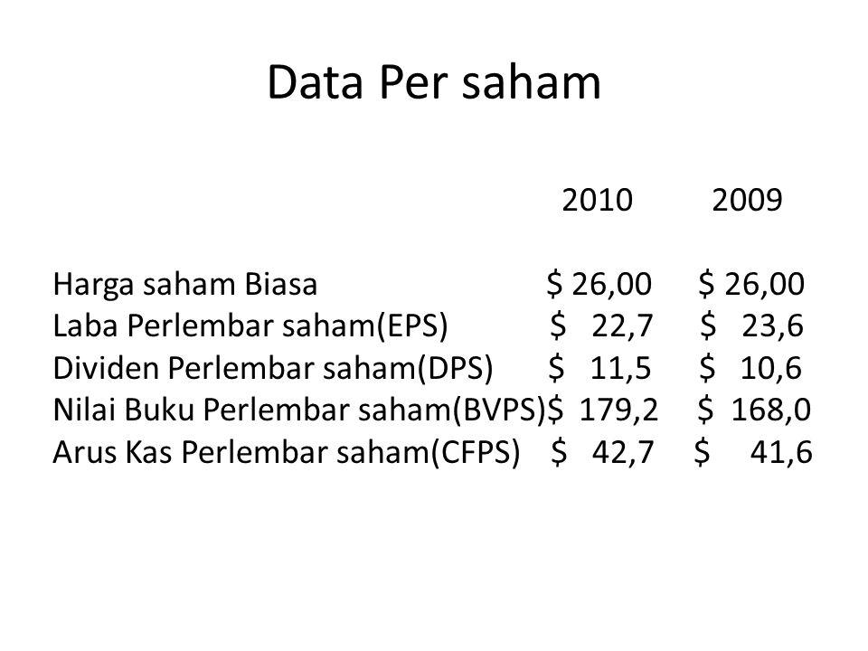 Data Per saham 2010 2009 Harga saham Biasa $ 26,00 $ 26,00 Laba Perlembar saham(EPS) $ 22,7 $ 23,6 Dividen Perlembar saham(DPS) $ 11,5 $ 10,6 Nilai Buku Perlembar saham(BVPS)$ 179,2 $ 168,0 Arus Kas Perlembar saham(CFPS) $ 42,7 $ 41,6