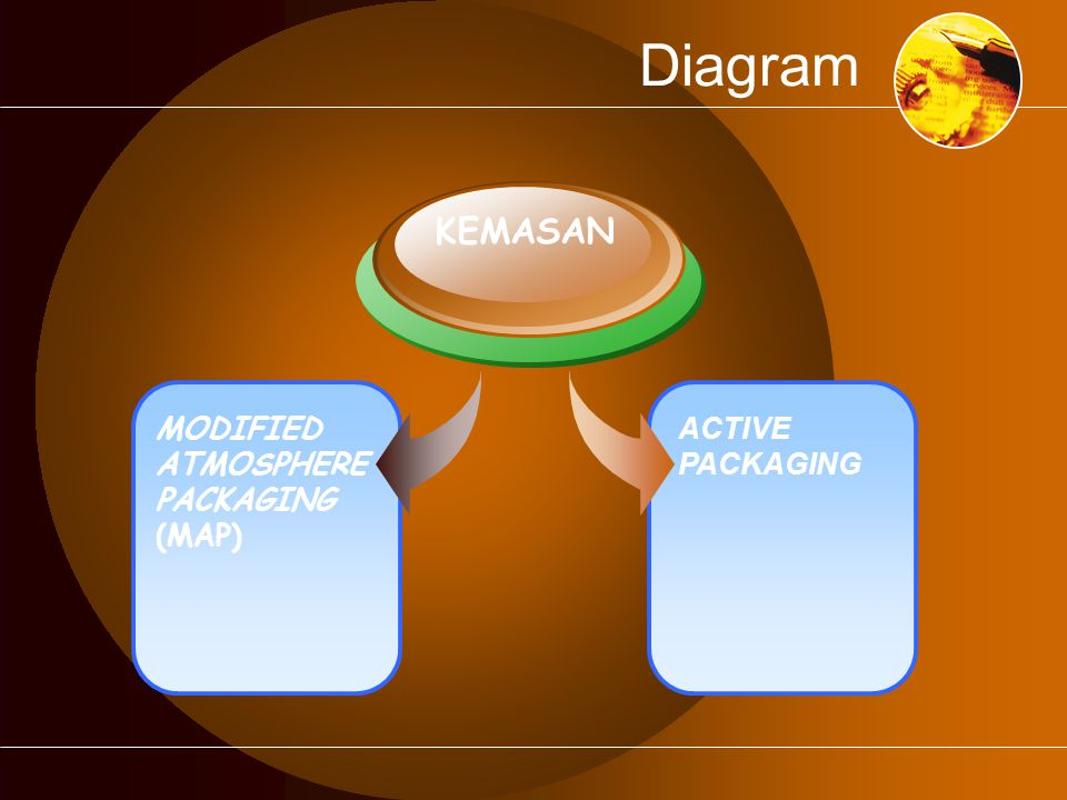 Diagram ACTIVE PACKAGING MODIFIED ATMOSPHERE PACKAGING (MAP) KEMASAN
