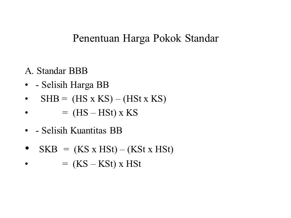 Jenis-Jenis standar Faktor Tingkat Harga Faktor Tingkat Prestasi Faktor Tingkat Produksi - Standar IdealStandar prestasi teoritis Standar Kapasitas te