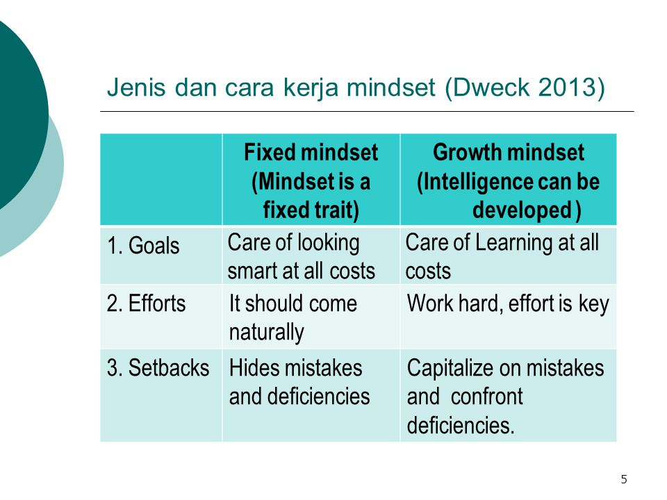 Jenis dan cara kerja mindset (Dweck 2013) Fixed mindset (Mindset is a fixed trait) Growth mindset (Intelligence can be developed ) 4.