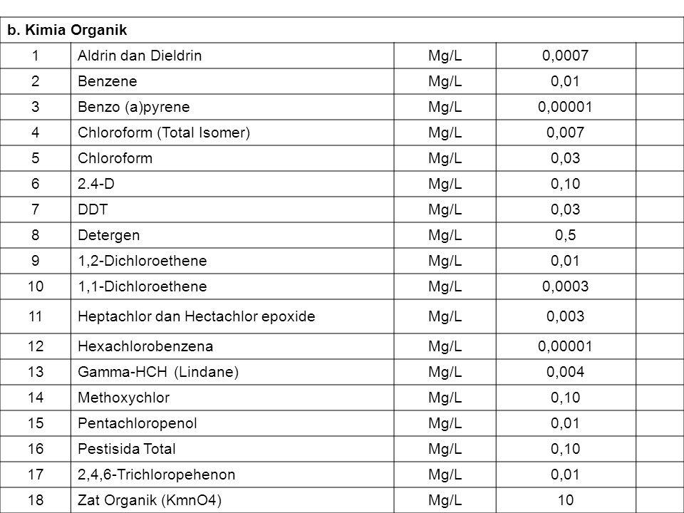 b. Kimia Organik 1Aldrin dan DieldrinMg/L0,0007 2BenzeneMg/L0,01 3Benzo (a)pyreneMg/L0,00001 4Chloroform (Total Isomer)Mg/L0,007 5ChloroformMg/L0,03 6