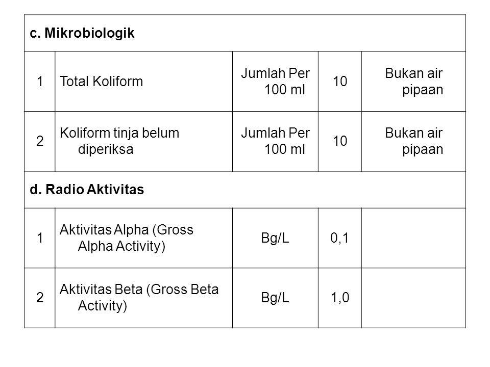 c. Mikrobiologik 1Total Koliform Jumlah Per 100 ml 10 Bukan air pipaan 2 Koliform tinja belum diperiksa Jumlah Per 100 ml 10 Bukan air pipaan d. Radio