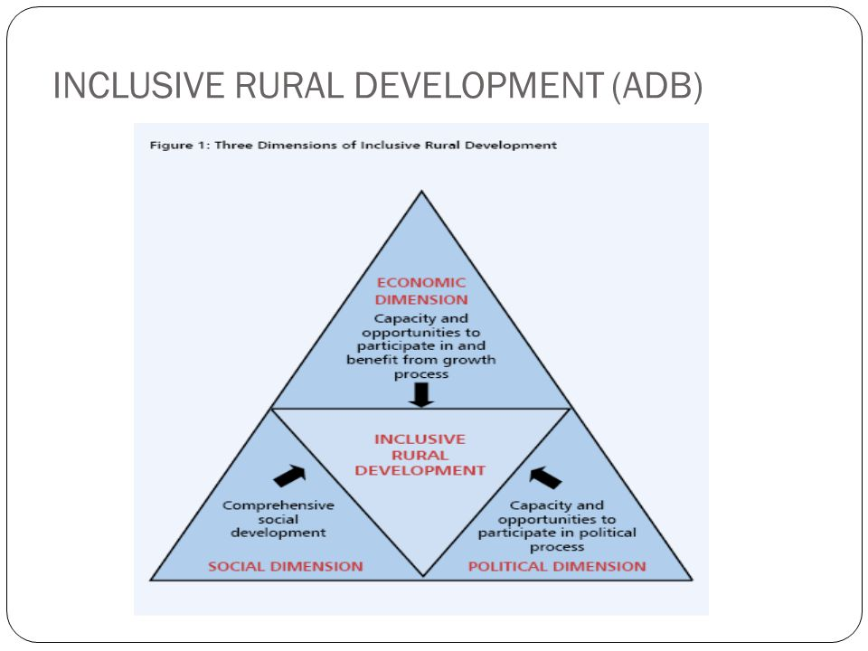 INCLUSIVE RURAL DEVELOPMENT (ADB)