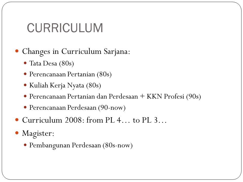 CURRICULUM Changes in Curriculum Sarjana: Tata Desa (80s) Perencanaan Pertanian (80s) Kuliah Kerja Nyata (80s) Perencanaan Pertanian dan Perdesaan + KKN Profesi (90s) Perencanaan Perdesaan (90-now) Curriculum 2008: from PL 4… to PL 3… Magister: Pembangunan Perdesaan (80s-now)
