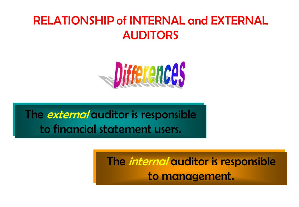 RELATIONSHIP of INTERNAL and EXTERNAL AUDITORS The external auditor is responsible to financial statement users. The external auditor is responsible t