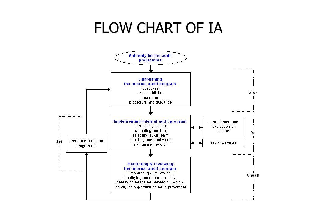 FLOW CHART OF IA