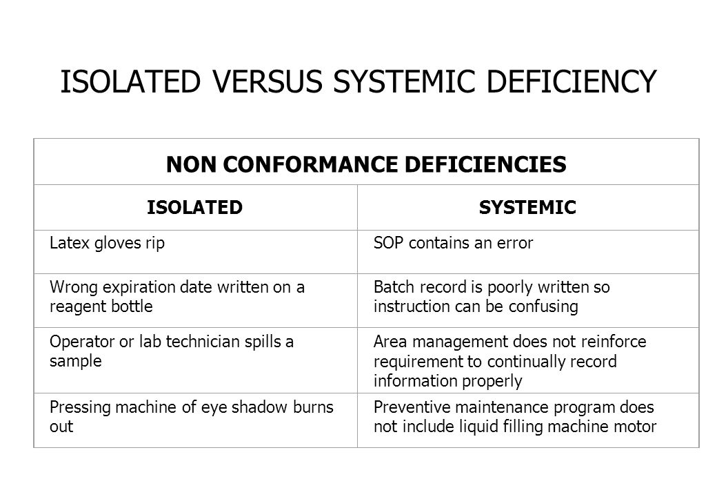 ISOLATED VERSUS SYSTEMIC DEFICIENCY NON CONFORMANCE DEFICIENCIES ISOLATEDSYSTEMIC Latex gloves ripSOP contains an error Wrong expiration date written