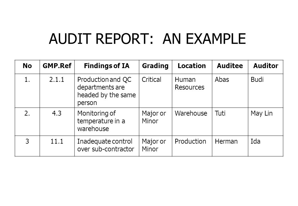 NoGMP.RefFindings of IAGradingLocationAuditeeAuditor 1.2.1.1Production and QC departments are headed by the same person CriticalHuman Resources AbasBu