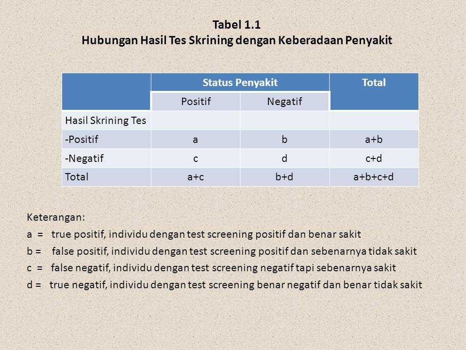 Status PenyakitTotal PositifNegatif Hasil Skrining Tes -Positifaba+b -Negatifcdc+d Totala+cb+da+b+c+d Keterangan: a = true positif, individu dengan te