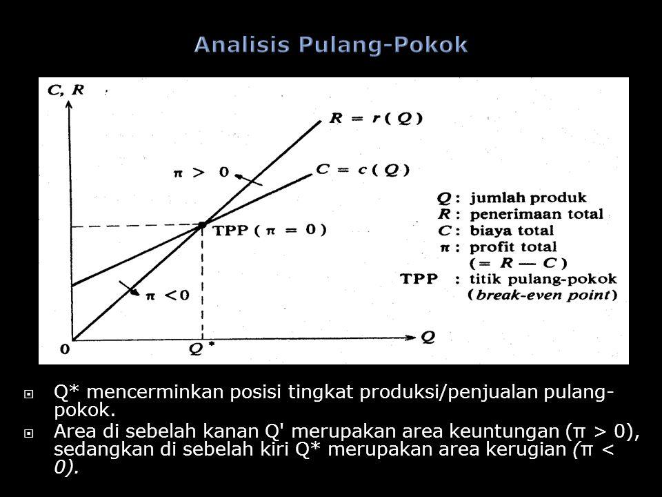  Q* mencerminkan posisi tingkat produksi/penjualan pulang- pokok.  Area di sebelah kanan Q' merupakan area keuntungan ( π > 0), sedangkan di sebelah