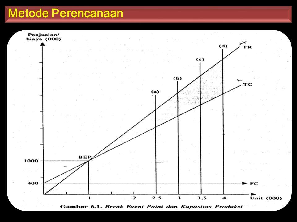 Kasus  Jika biaya total perusahaan persamaannya TC = 20.000 + 100Q dan penerimaan totalnya TR=200 Q.