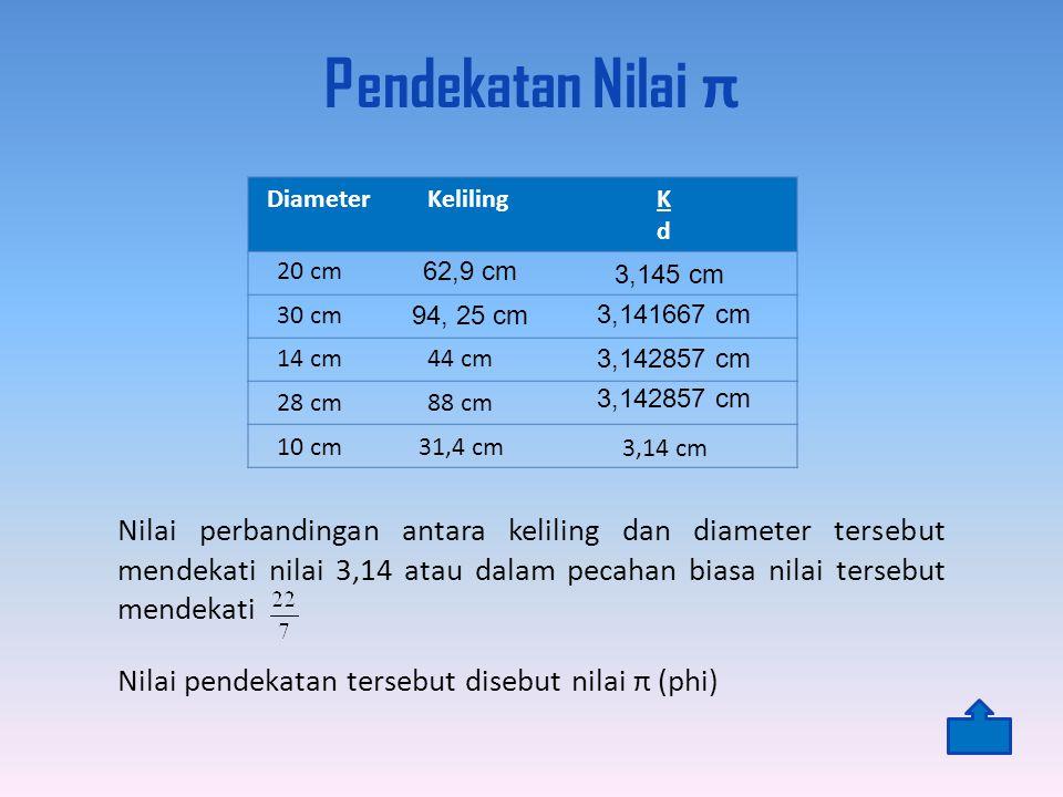 Pendekatan Nilai π Diameter KelilingKdKd Nilai perbandingan antara keliling dan diameter tersebut mendekati nilai 3,14 atau dalam pecahan biasa nilai tersebut mendekati Nilai pendekatan tersebut disebut nilai π (phi) 20 cm 62,9 cm 3,145 cm 30 cm 14 cm 28 cm 10 cm 94, 25 cm 3,141667 cm 44 cm 3,142857 cm 88 cm 3,142857 cm 31,4 cm 3,14 cm
