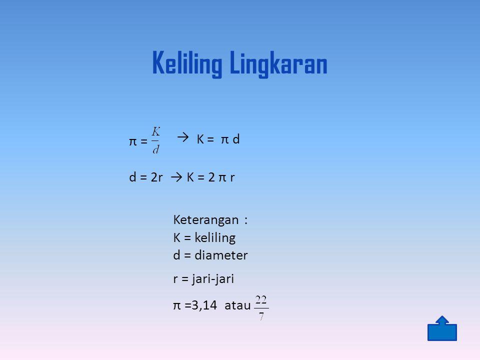 Keliling Lingkaran Keterangan : K = keliling d = diameter r = jari-jari π =3,14 atau π = → d = 2r → K = 2 π r K = π d