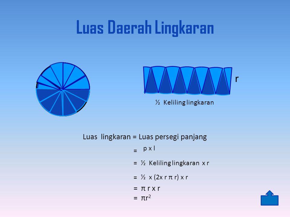 Luas Daerah Lingkaran = π r x r = πr 2 r ½ Keliling lingkaran Luas lingkaran = Luas persegi panjang p x l = = ½ Keliling lingkaran x r = ½ x (2x r π r) x r
