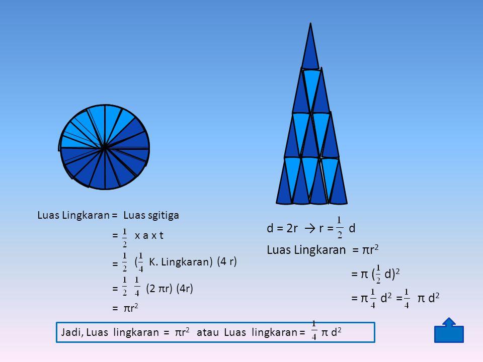Luas Lingkaran = Luas sgitiga d = 2r → r = d Luas Lingkaran = πr 2 = π ( d) 2 = π d 2 = π d 2 Jadi, Luas lingkaran = πr 2 atau Luas lingkaran = π d 2 = x a x t ( K.