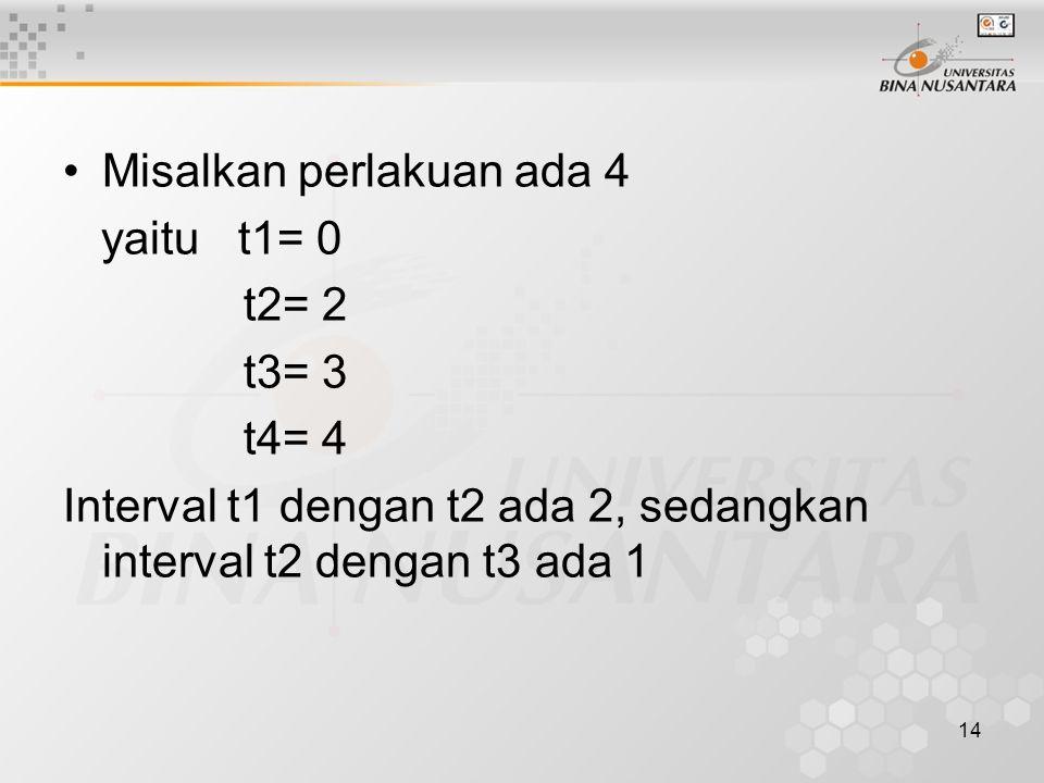 14 Misalkan perlakuan ada 4 yaitu t1= 0 t2= 2 t3= 3 t4= 4 Interval t1 dengan t2 ada 2, sedangkan interval t2 dengan t3 ada 1