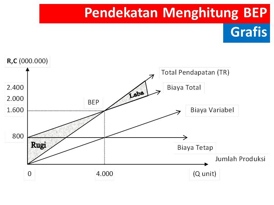 Pendekatan Menghitung BEP Grafis