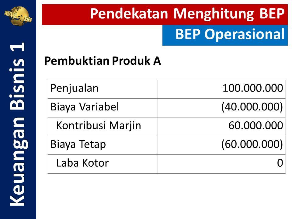 Pembuktian Produk A Keuangan Bisnis 1 Pendekatan Menghitung BEP BEP Operasional Penjualan100.000.000 Biaya Variabel(40.000.000) Kontribusi Marjin60.00