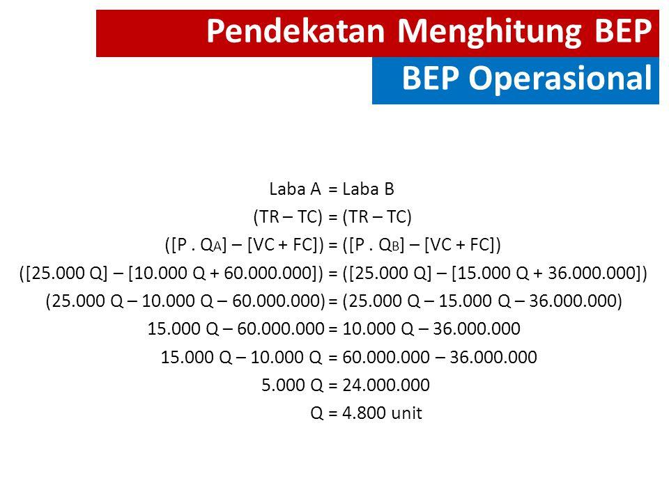 Laba A = Laba B (TR – TC) = (TR – TC) ([P. Q A ] – [VC + FC]) = ([P. Q B ] – [VC + FC]) ([25.000 Q] – [10.000 Q + 60.000.000])= ([25.000 Q] – [15.000