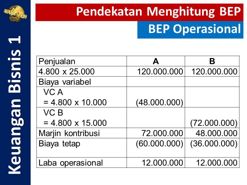 PenjualanAB 4.800 x 25.000120.000.000 Biaya variabel VC A = 4.800 x 10.000(48.000.000) VC B = 4.800 x 15.000(72.000.000) Marjin kontribusi72.000.00048