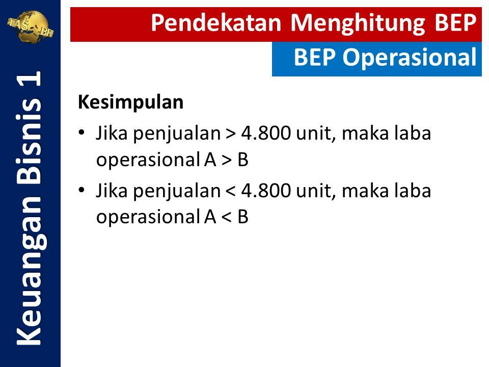 Kesimpulan Jika penjualan > 4.800 unit, maka laba operasional A > B Jika penjualan < 4.800 unit, maka laba operasional A < B Keuangan Bisnis 1 Pendeka