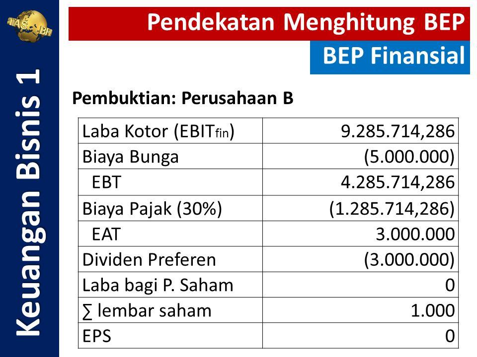 Keuangan Bisnis 1 Laba Kotor (EBIT fin )9.285.714,286 Biaya Bunga(5.000.000) EBT4.285.714,286 Biaya Pajak (30%)(1.285.714,286) EAT3.000.000 Dividen Pr