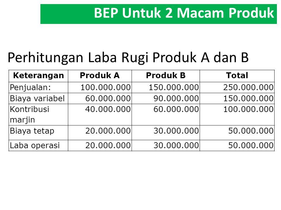 Perhitungan Laba Rugi Produk A dan B KeteranganProduk AProduk BTotal Penjualan:100.000.000150.000.000250.000.000 Biaya variabel60.000.00090.000.000150