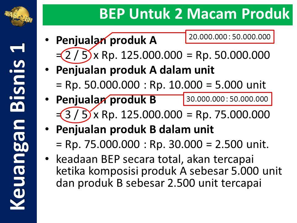 Penjualan produk A = 2 / 5 x Rp. 125.000.000 = Rp. 50.000.000 Penjualan produk A dalam unit = Rp. 50.000.000 : Rp. 10.000 = 5.000 unit Penjualan produ