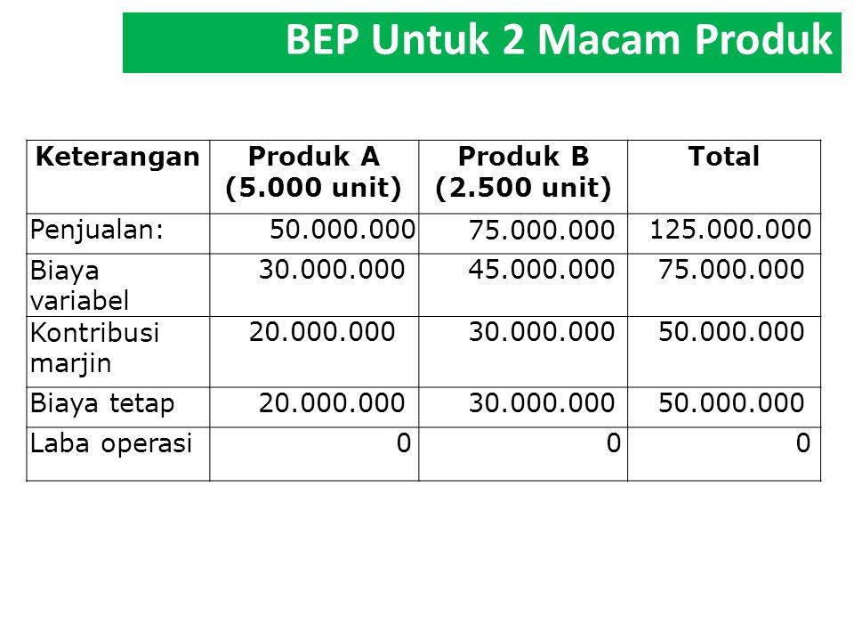 KeteranganProduk A (5.000 unit) Produk B (2.500 unit) Total Penjualan: 50.000.000 75.000.000 125.000.000 Biaya variabel 30.000.000 45.000.000 75.000.0