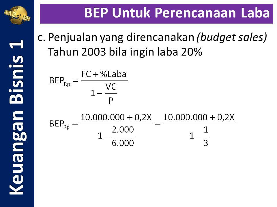c.Penjualan yang direncanakan (budget sales) Tahun 2003 bila ingin laba 20% Keuangan Bisnis 1 BEP Untuk Perencanaan Laba