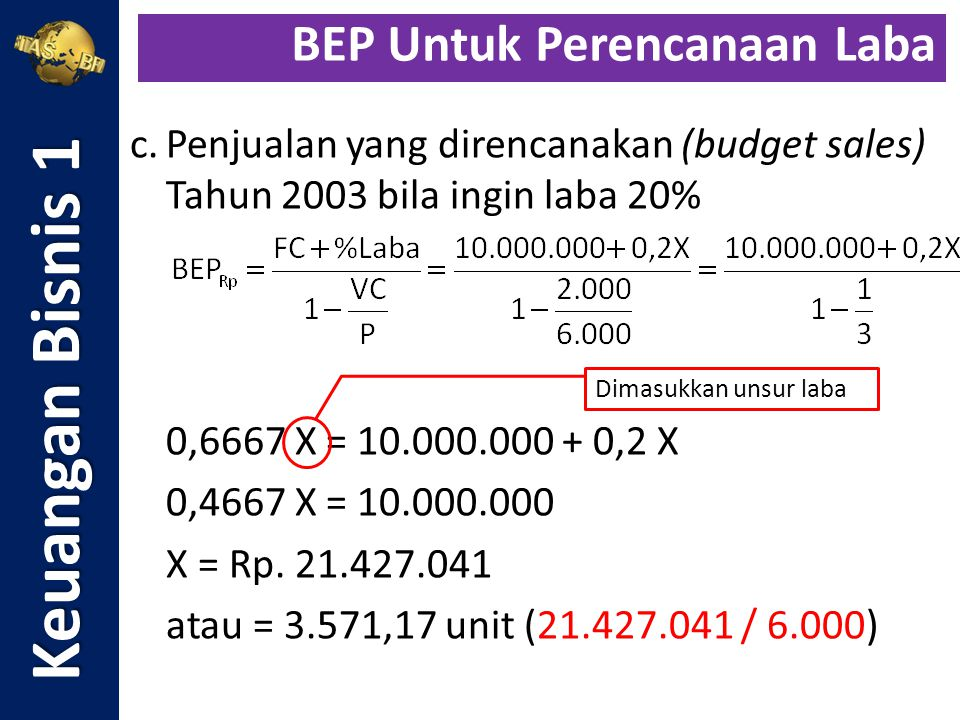 c.Penjualan yang direncanakan (budget sales) Tahun 2003 bila ingin laba 20% 0,6667 X = 10.000.000 + 0,2 X 0,4667 X = 10.000.000 X = Rp. 21.427.041 ata