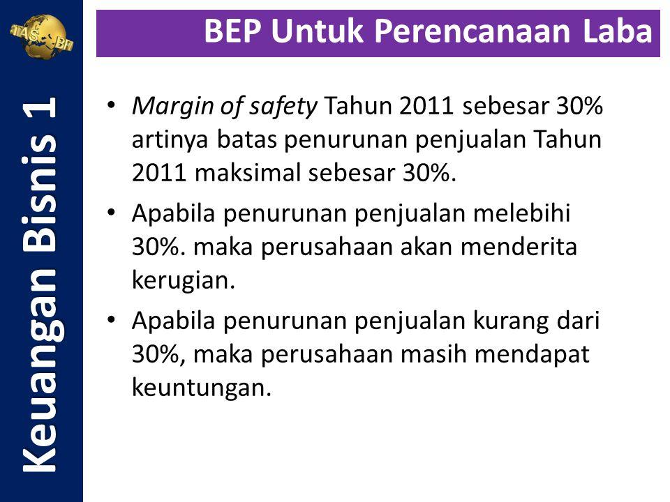 Margin of safety Tahun 2011 sebesar 30% artinya batas penurunan penjualan Tahun 2011 maksimal sebesar 30%. Apabila penurunan penjualan melebihi 30%. m
