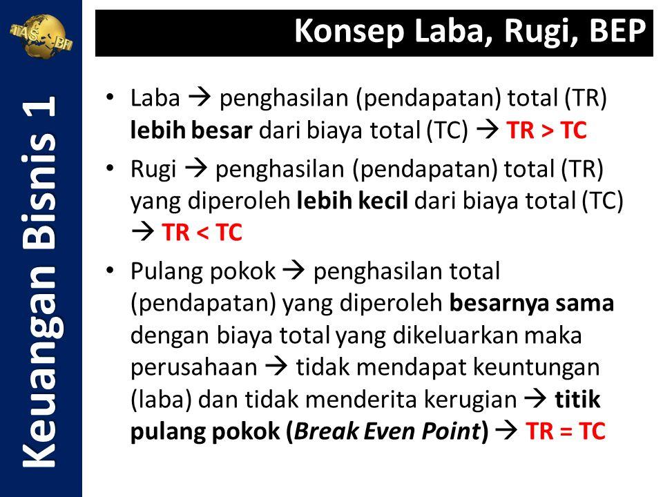 Laba  penghasilan (pendapatan) total (TR) lebih besar dari biaya total (TC)  TR > TC Rugi  penghasilan (pendapatan) total (TR) yang diperoleh lebih