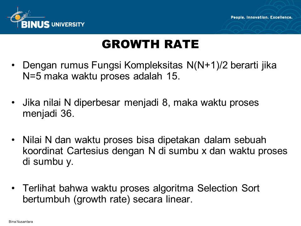 Bina Nusantara GROWTH RATE Dengan rumus Fungsi Kompleksitas N(N+1)/2 berarti jika N=5 maka waktu proses adalah 15.
