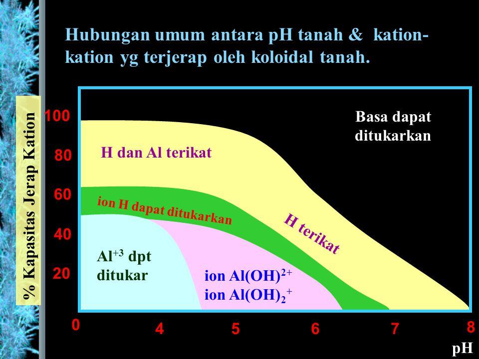 Hubungan umum antara pH tanah & kation- kation yg terjerap oleh koloidal tanah.