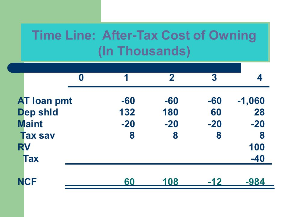 Time Line: After-Tax Cost of Owning (In Thousands) 0 1 2 3 4 AT loan pmt-60-60-60-1,060 Dep shld1321806028 Maint-20-20-20-20 Tax sav8888 RV100 Tax-40