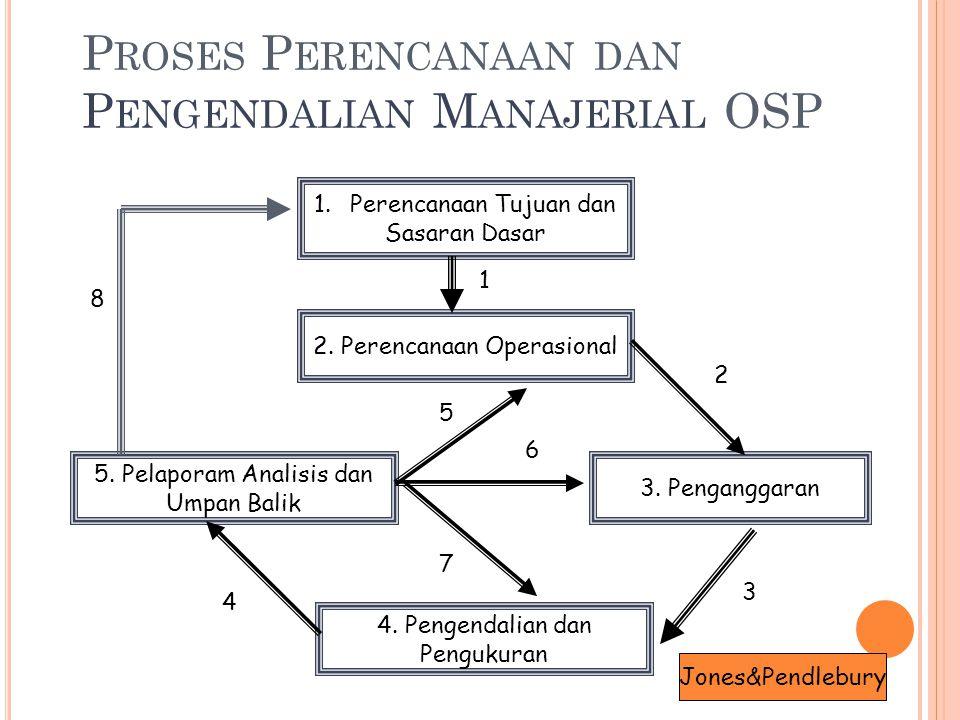 P ROSES P ERENCANAAN DAN P ENGENDALIAN M ANAJERIAL OSP 1.Perencanaan Tujuan dan Sasaran Dasar 2. Perencanaan Operasional 3. Penganggaran 5. Pelaporam