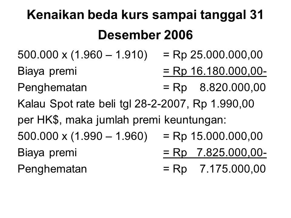 Kenaikan beda kurs sampai tanggal 31 Desember 2006 500.000 x (1.960 – 1.910)= Rp 25.000.000,00 Biaya premi= Rp 16.180.000,00- Penghematan = Rp 8.820.0