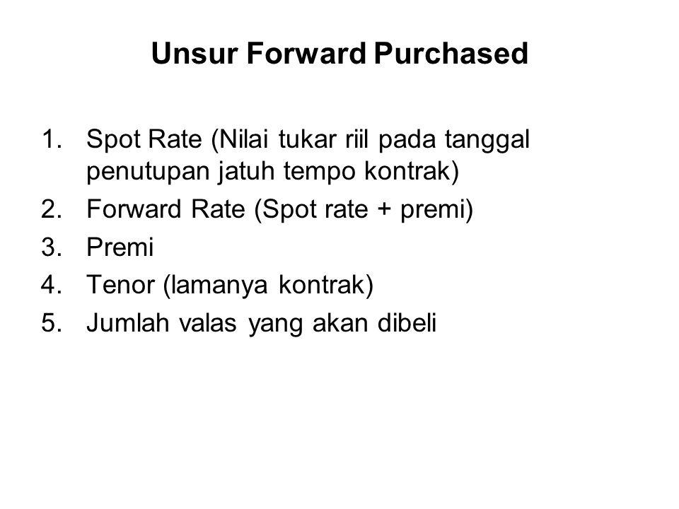 Unsur Forward Purchased 1.Spot Rate (Nilai tukar riil pada tanggal penutupan jatuh tempo kontrak) 2.Forward Rate (Spot rate + premi) 3.Premi 4.Tenor (