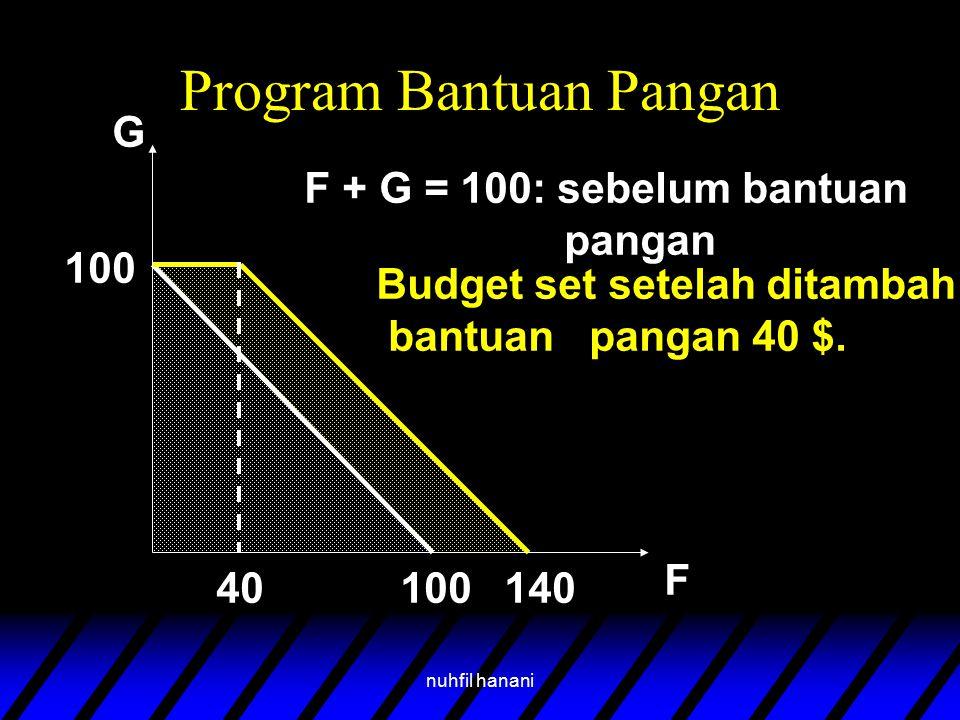 nuhfil hanani Program Bantuan Pangan G F 100 F + G = 100: sebelum bantuan pangan Budget set setelah ditambah bantuan pangan 40 $. 14040