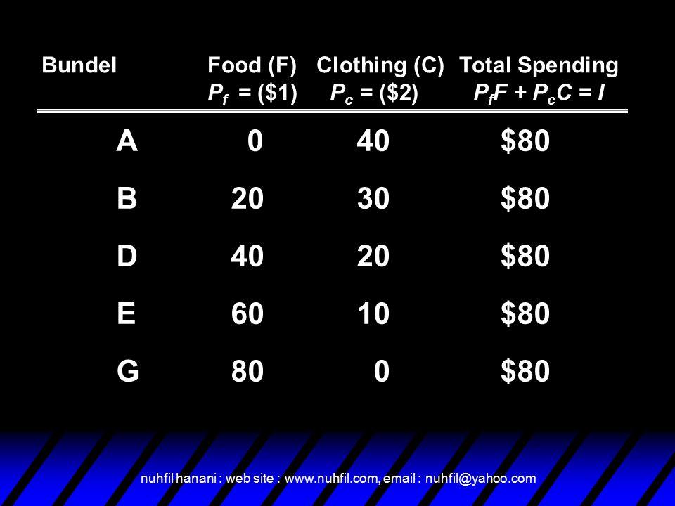 nuhfil hanani : web site : www.nuhfil.com, email : nuhfil@yahoo.com Budget Line F + 2C = $80 (I/P C ) = 40 Food 406080 = (I/P F )20 10 20 30 0 A B D E G Clothing Pc = $2 P f = $1 I = $80