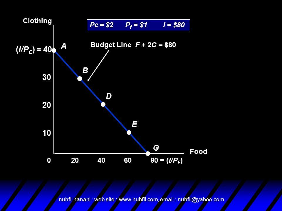 nuhfil hanani : web site : www.nuhfil.com, email : nuhfil@yahoo.com Budget Line F + 2C = $80 (I/P C ) = 40 Food 406080 = (I/P F )20 10 20 30 0 A B D E