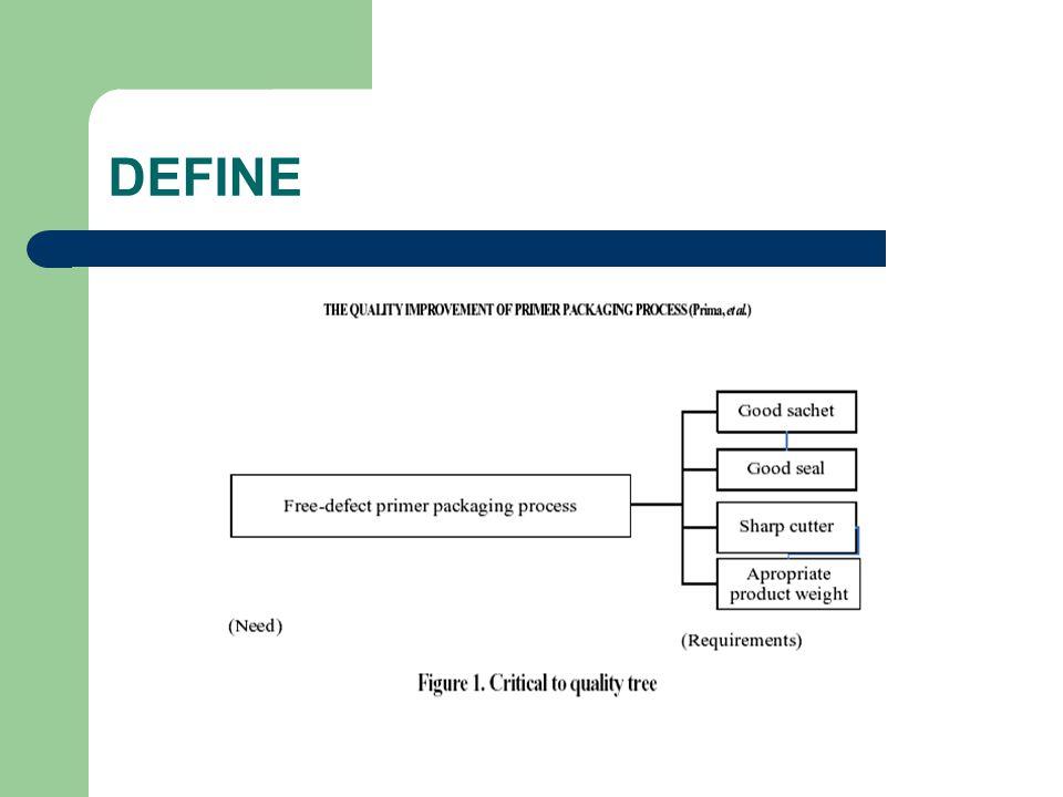 Target minuman bebas cacat Cranberry dari proses primer kemasan ditentukan berdasarkan Gambar 1.