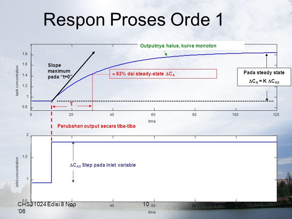 Respon Proses Orde 1 CHS31024 Edisi 8 Nop '06 10