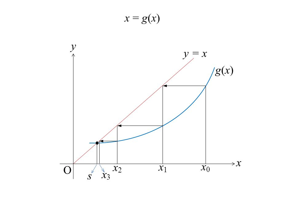 g(x)g(x) O y x y = x  x0x0 x1x1 x2x2 s x3x3 x = g(x)