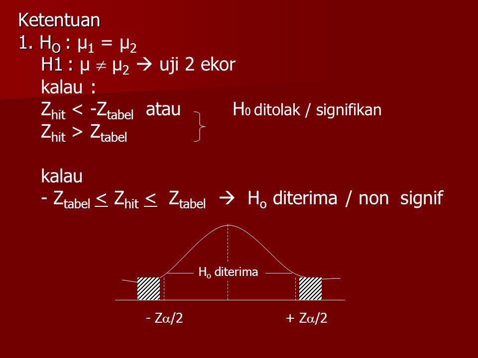 Ketentuan 1. H O : 1. H O : µ 1 = µ 2 H1 : H1 : µ  µ 2  uji 2 ekor kalau : Z hit < -Z tabel atau H 0 ditolak / signifikan Z hit > Z tabel kalau - Z