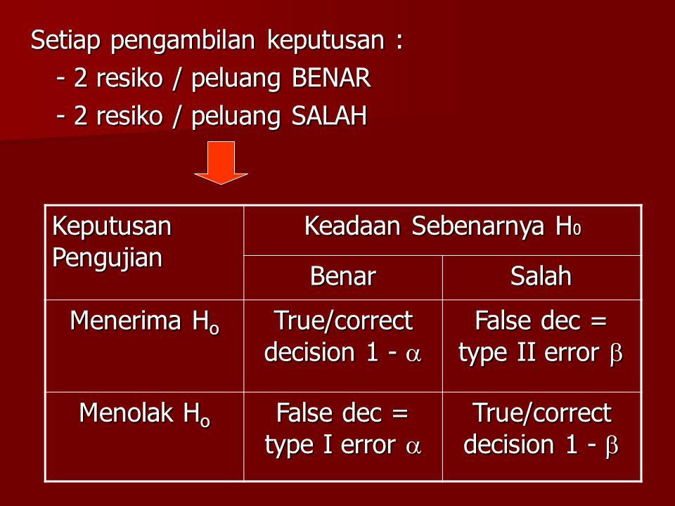 Setiap pengambilan keputusan : - 2 resiko / peluang BENAR - 2 resiko / peluang SALAH Keputusan Pengujian Keadaan Sebenarnya H 0 BenarSalah Menerima H